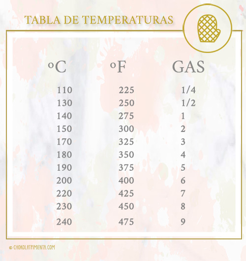 Tablas de conversion temperatura chokolatpimienta